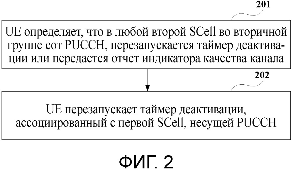 Устройство и способ деактивации для вторичной соты и система связи