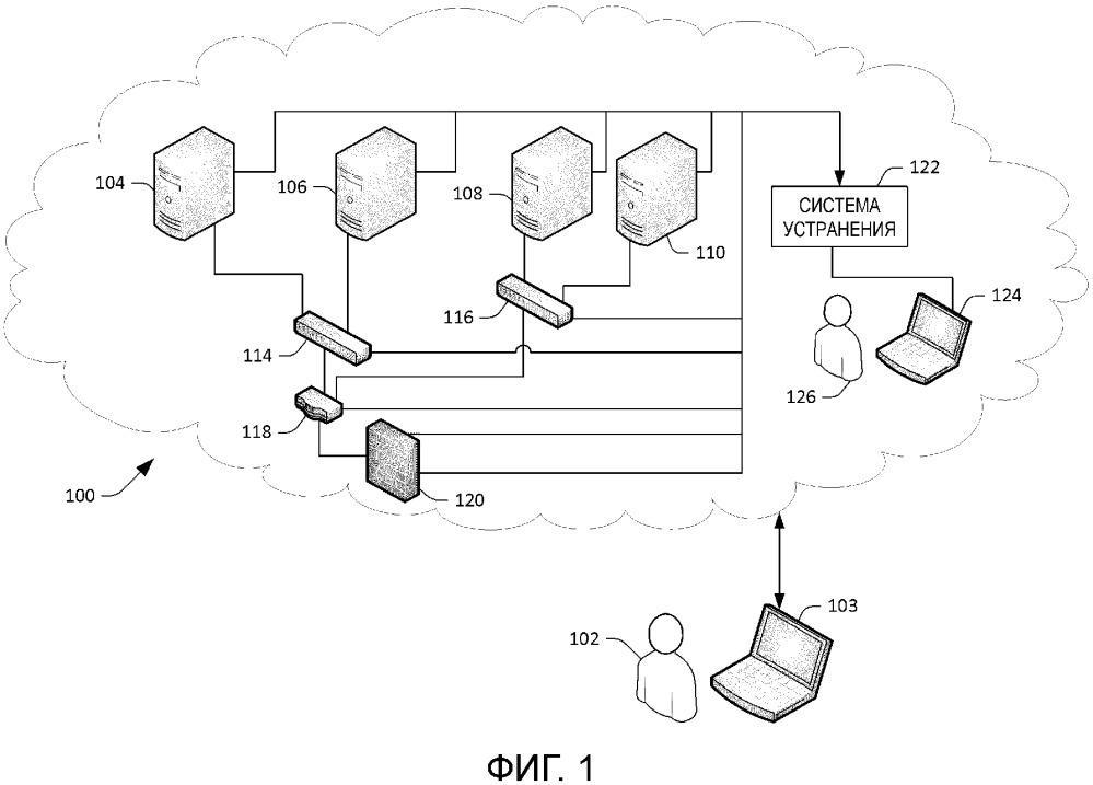 Идентификация вариантов выявления неисправностей для устранения отказов сети
