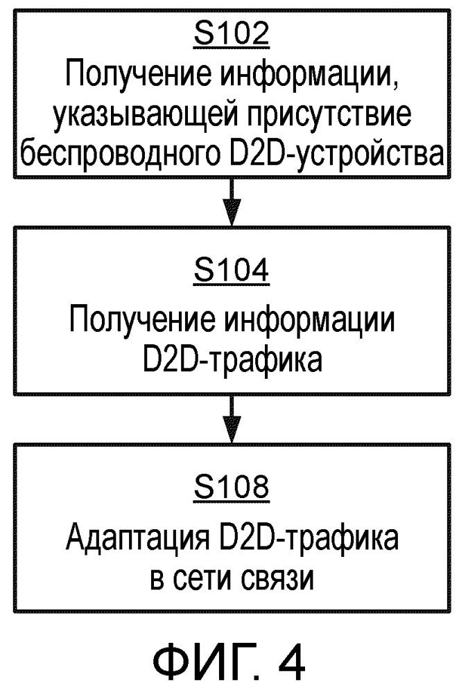 Балансировка d2d-трафика