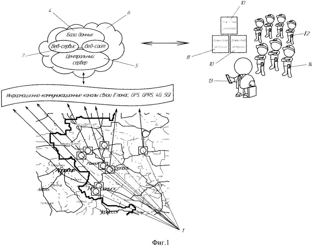 Способ дистанционного контроля безопасности при эксплуатации объекта на базе цифровых информационно-технологических систем