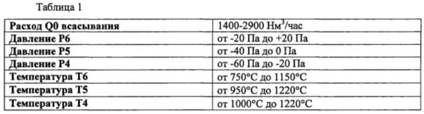 Способ регулирования многокамерной печи с поворотным пламенем для обжига углеродных блоков