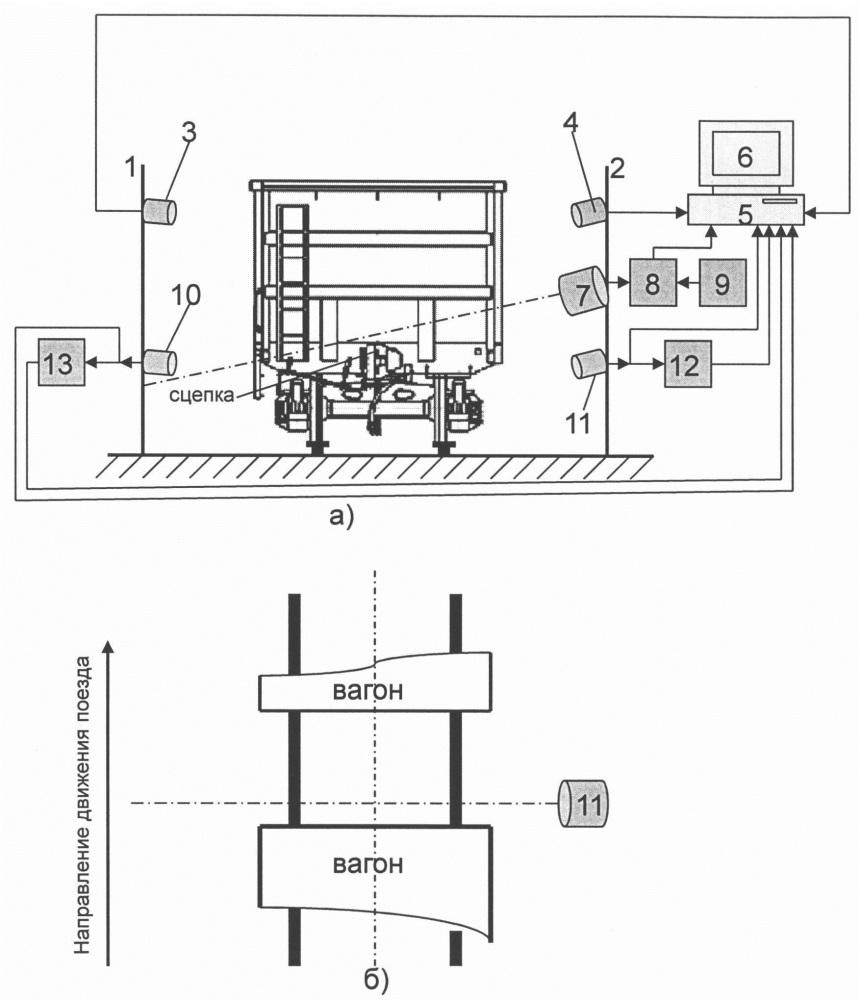 Автоматизированная система контроля инвентарных номеров вагонов