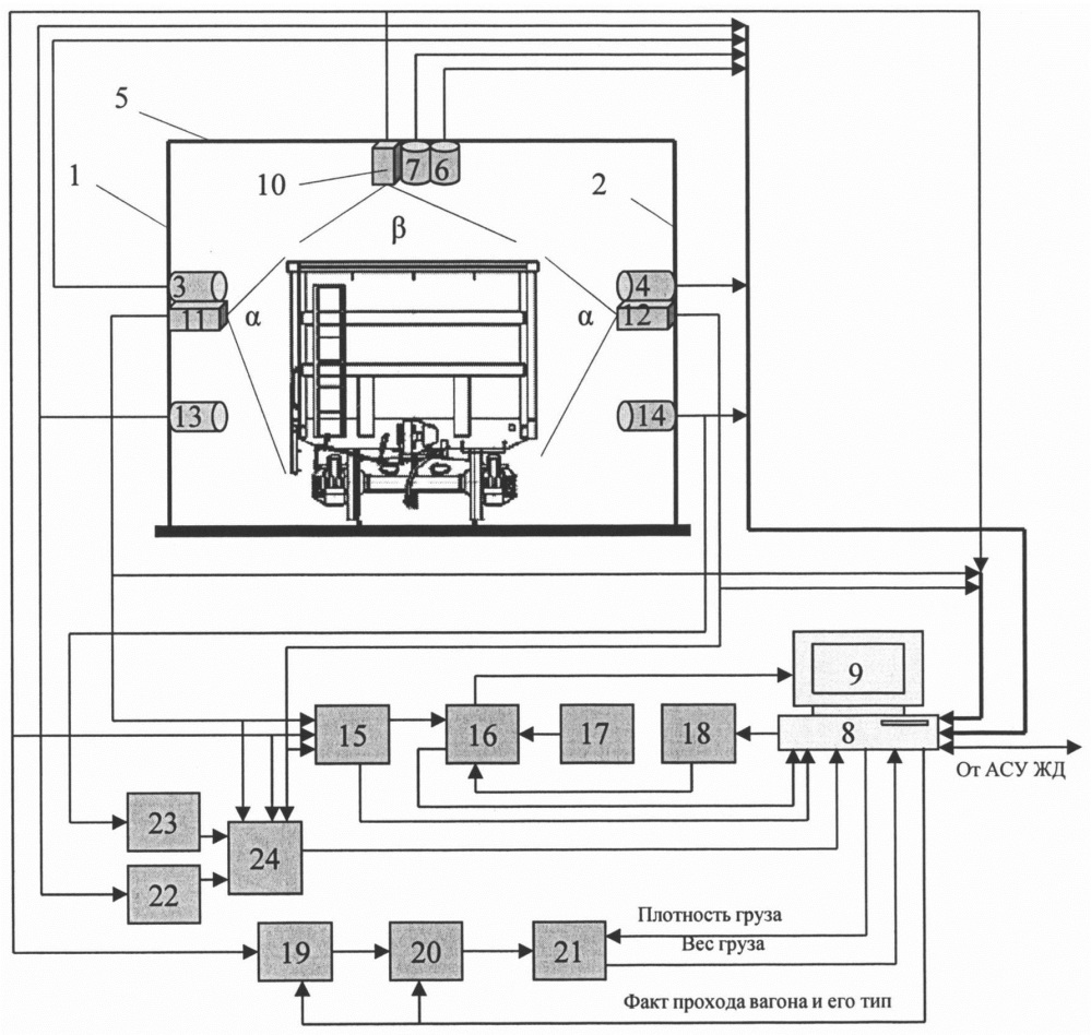 Автоматизированная система коммерческого осмотра поездов и вагонов