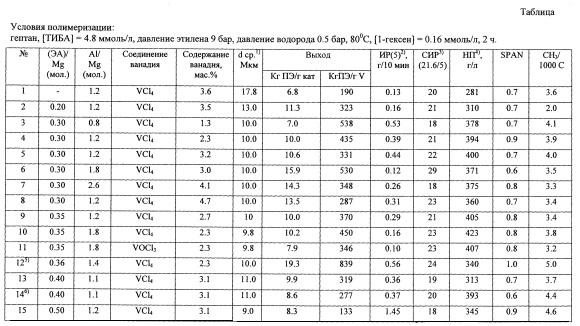 Способ приготовления ванадиймагниевого катализатора полимеризации этилена и сополимеризации этилена с альфа-олефинами