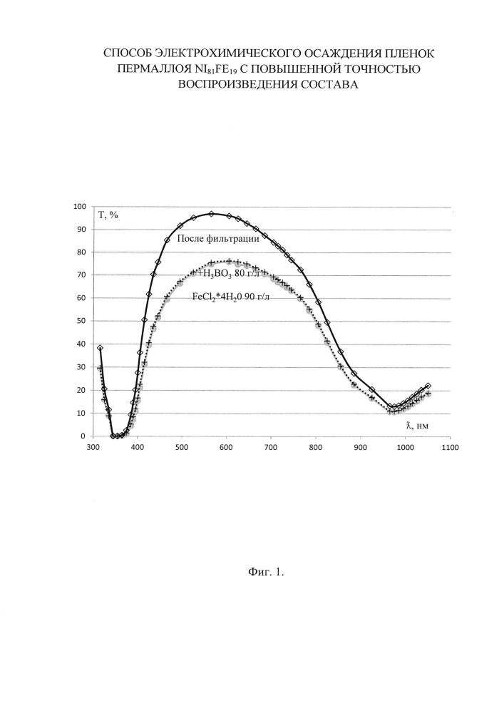 Способ электрохимического осаждения пленок пермаллоя ni81fe19 с повышенной точностью воспроизведения состава