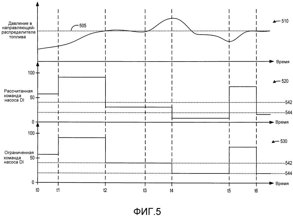 Способ для топливного насоса непосредственного впрыска (варианты) и топливная система