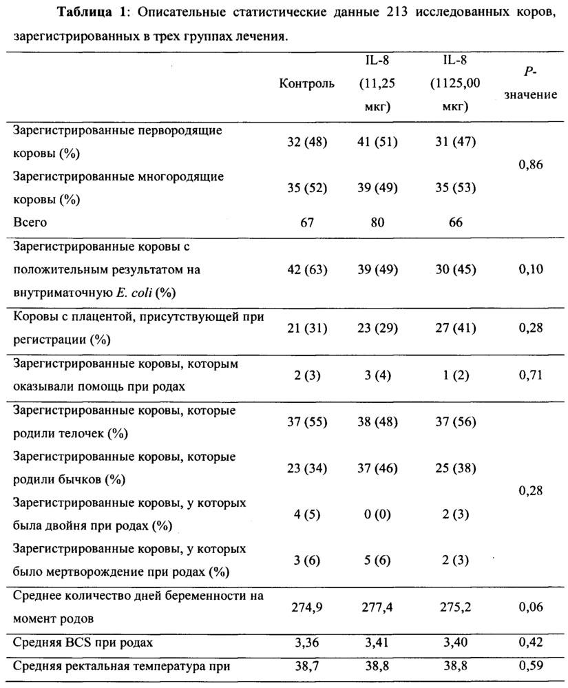 Композиции и способы для улучшения молочной продуктивности и репродуктивного здоровья млекопитающих, основанные на применении il-8
