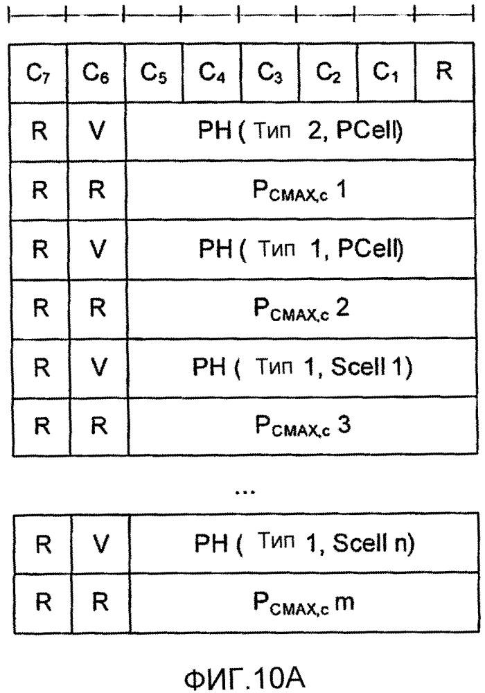 Способы обеспечения отчетов о запасе по мощности, скомпонованных в порядке индексов компонентных несущих, и связанные беспроводные терминалы и базовые станции