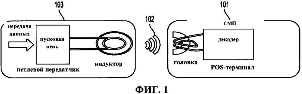 Передающее устройство и способ существенного уменьшения мертвых зон индукционной бесконтактной мобильной платежной системы