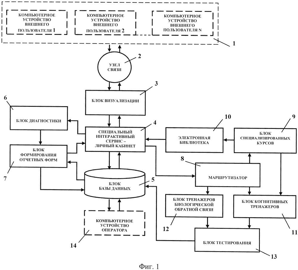Автоматизированная система когнитивного тренинга