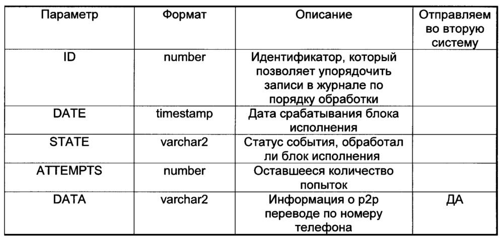 Способ и система передачи информации о р2р-переводе