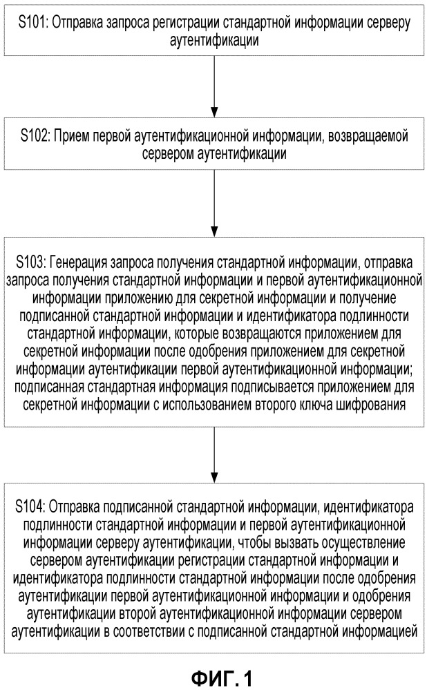 Способ и устройство регистрации и аутентификации информации