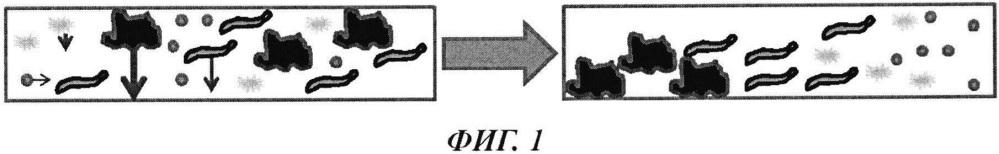 Оптическое определение анионного заряда в технологическом потоке