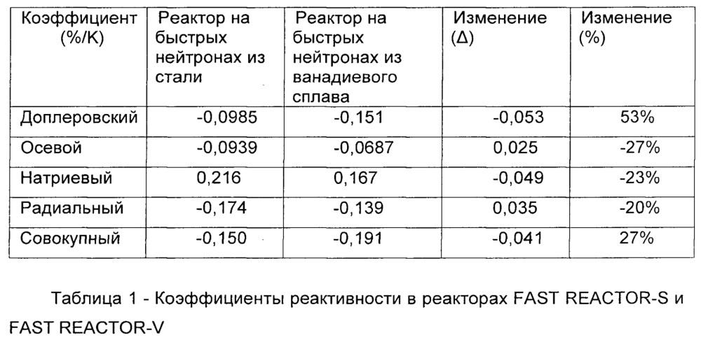Устройство увеличения доплеровского коэффициента реактивности