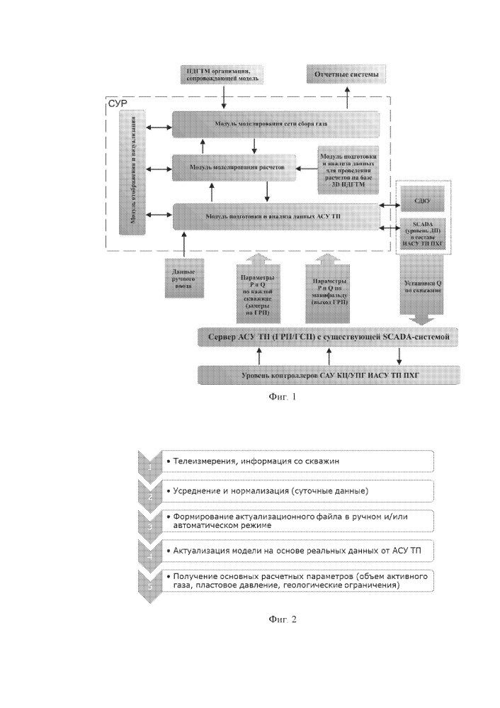 Способ и система управления режимами эксплуатации подземного хранилища газа