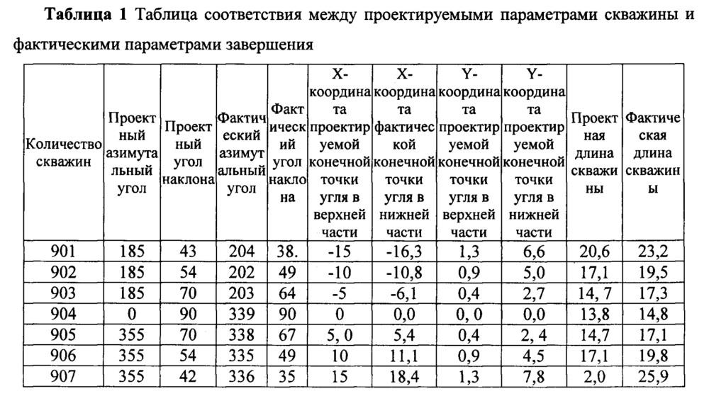 Метод точной добычи рудничного газа