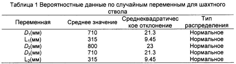 Метод оценки надежности подъемной системы шахтного ствола с подъемником в километровых шахтах