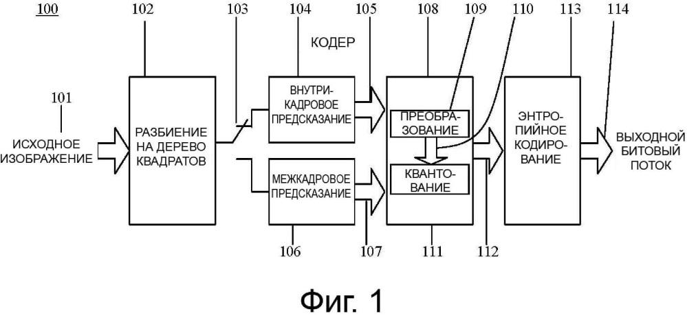 Способ и устройство для кодирования с преобразованием с выбором преобразования блокового уровня и неявной сигнализацией в рамках иерархического разбиения