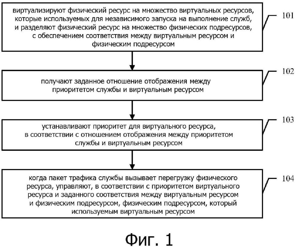 Способ и устройство управления потоком в nfv архитектуре