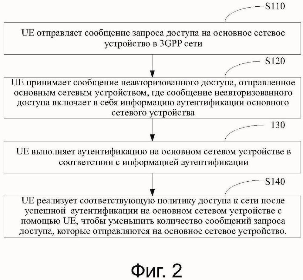 Способ обработки для терминального доступа к 3gpp сети и устройству