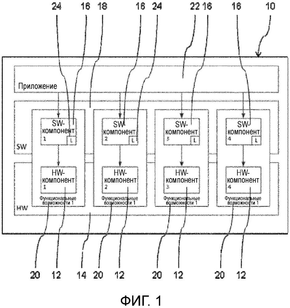 Лицензирование аппаратного компонента