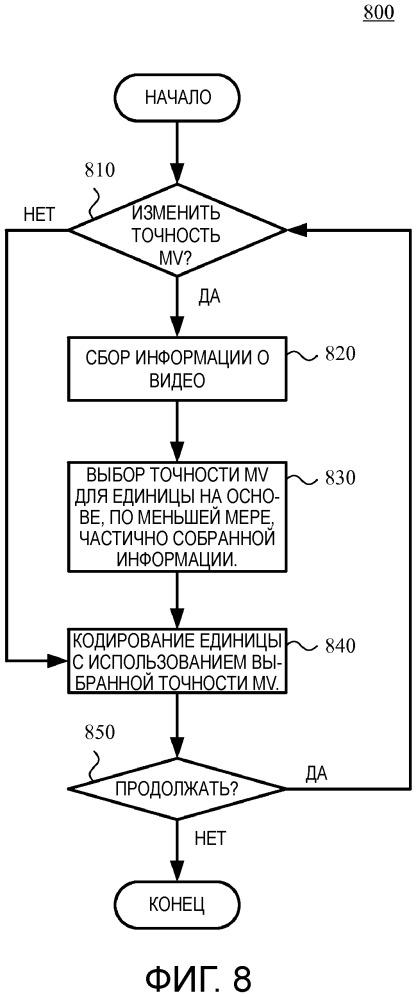 Выбор точности вектора движения