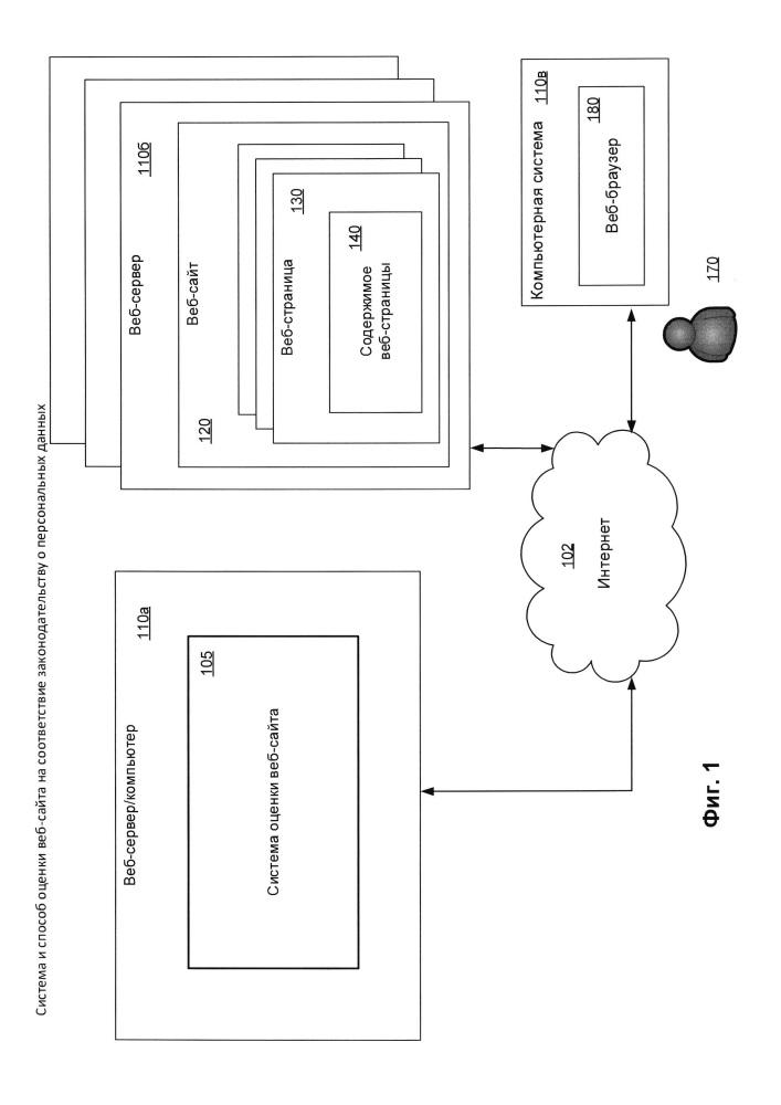 Система и способ оценки веб-сайта на соответствие законодательству о персональных данных