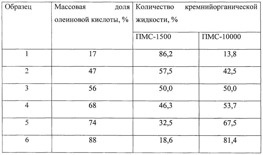 Имитатор сигналов свободной прецессии ядерного магнитного резонанса и спинового эхо протонов масла с различной массовой долей олеиновой кислоты в семенах рапса