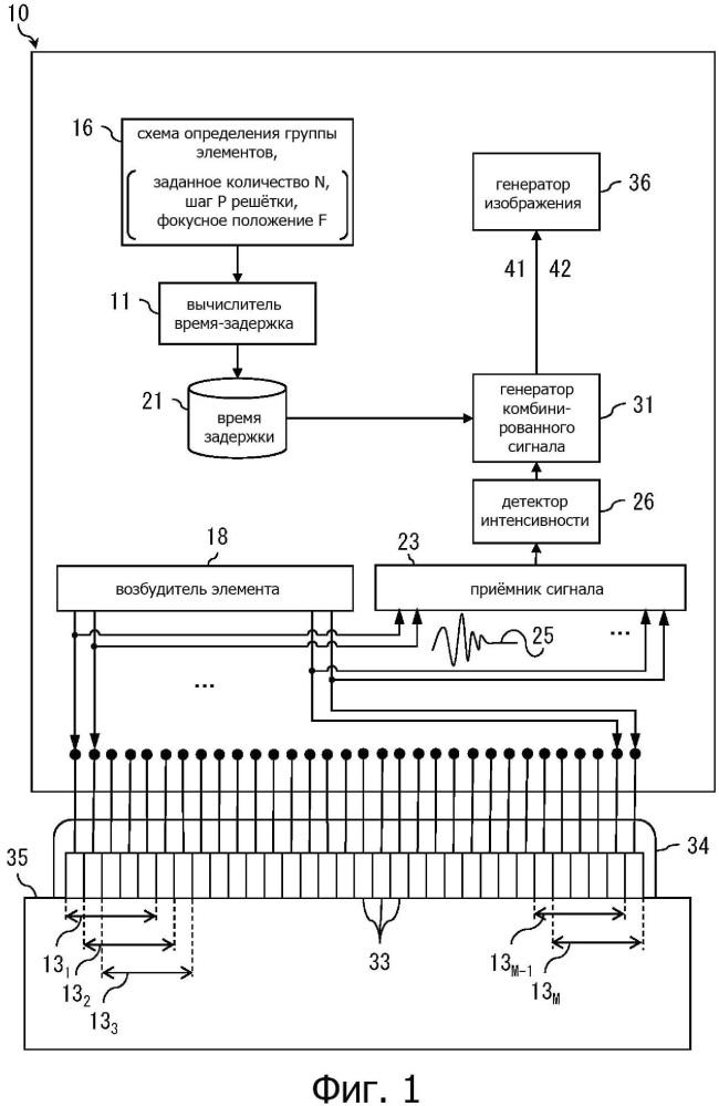 Ультразвуковой дефектоскоп, способ ультразвуковой дефектоскопии и способ изготовления изделия
