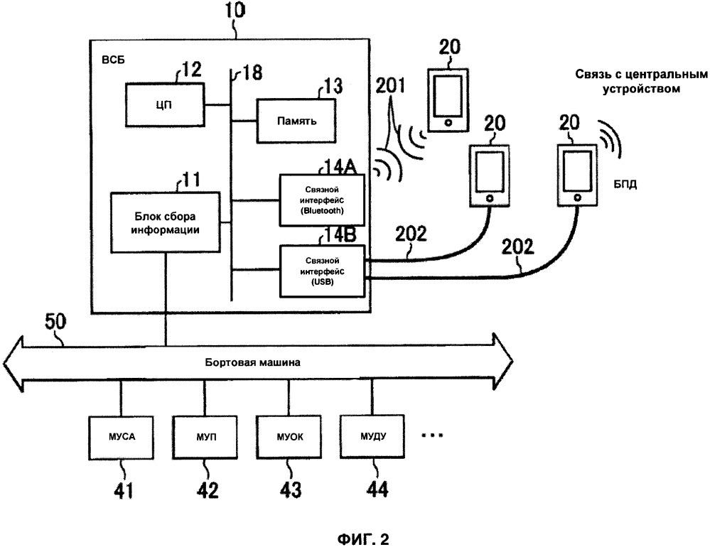 Система передачи информации на транспортном средстве