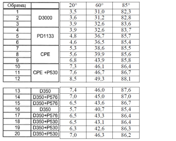 Применение модификаторов ударопрочности с высоким содержанием каучука в термопластичных составах
