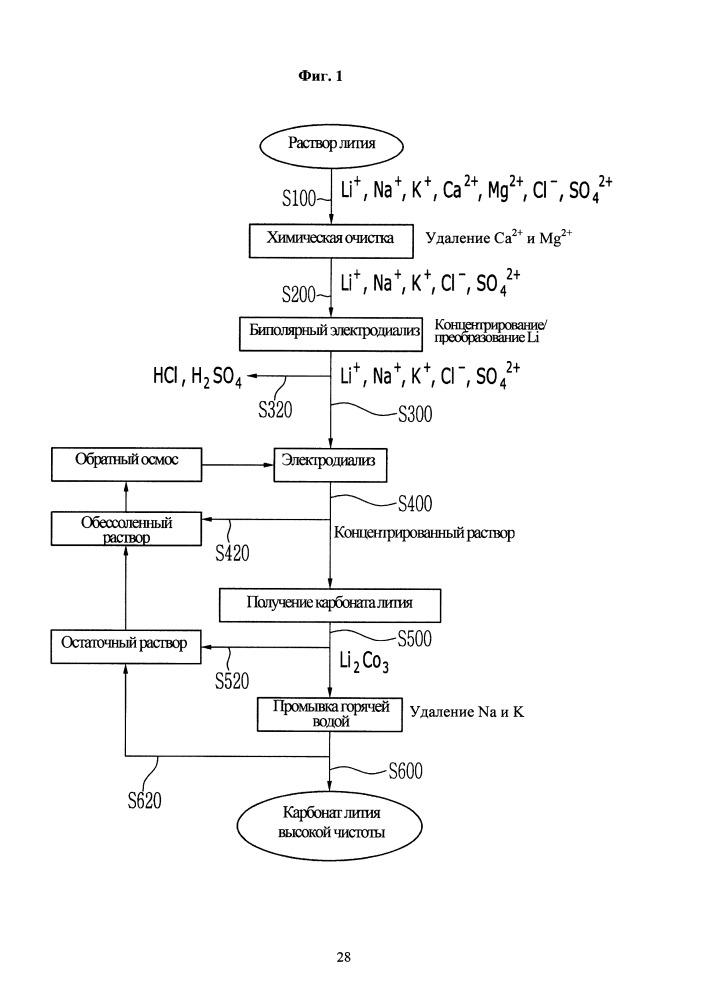 Способ получения гидроксида лития и карбоната лития