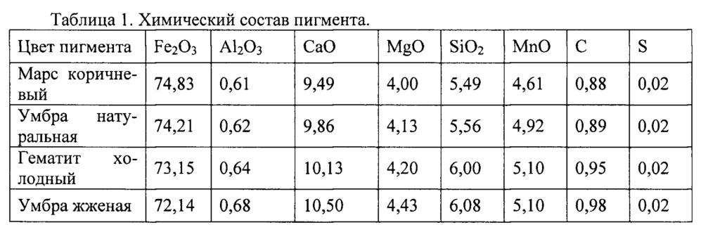 Способ получения минеральных железосодержащих пигментов и наполнителей
