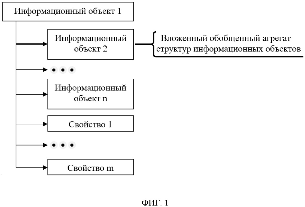Способ проектирования топологии информационного пространства информационно-управляющей системы и система для его реализации
