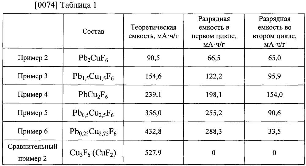 Катодный активный материал и фторид-ионный аккумулятор