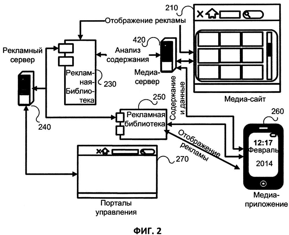 Метод отображения релевантной контекстно-зависимой информации
