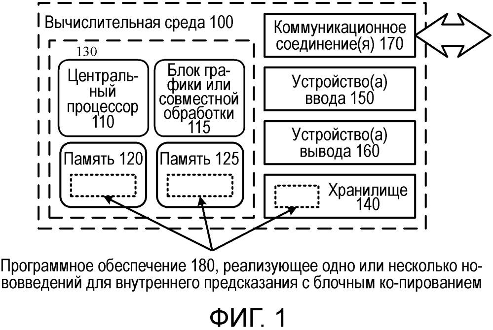 Нововведения в предсказание блочных векторов и оценку восстановленных значений отсчетов в области перекрытия