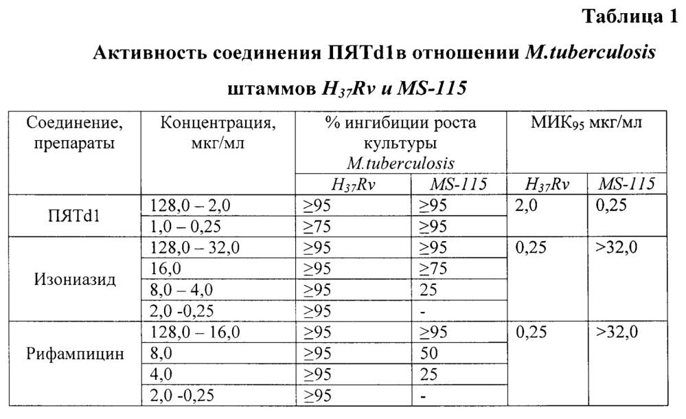 Противотуберкулезное средство на основе n-[4-(4-аминобензсульфанил)-фенил]-2-бензоиламинобензамида, обладающее низкой токсичностью