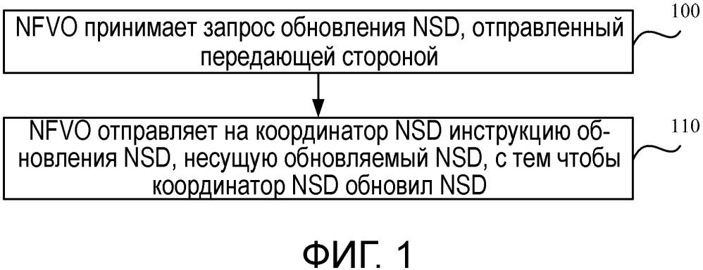 Способ обновления дескриптора сетевой службы nsd и устройство