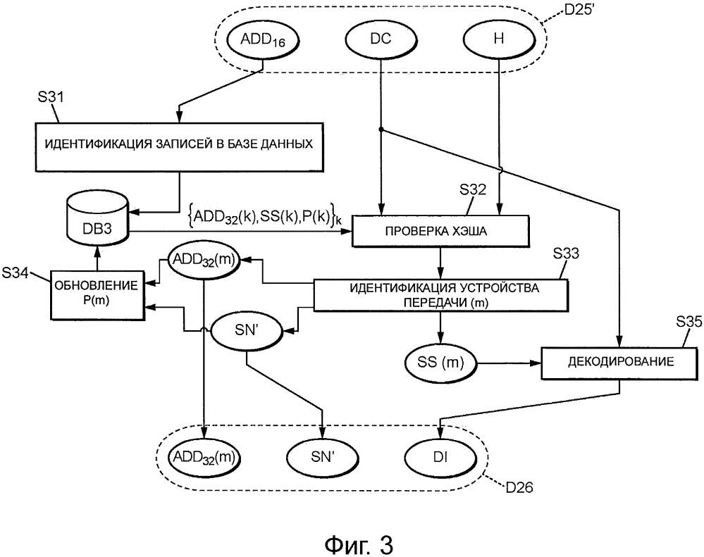 Способы кодирования и декодирования кадров в телекоммуникационной сети