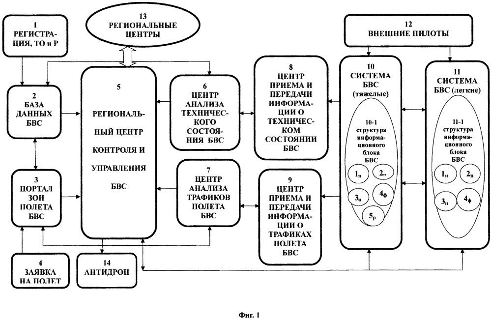 Логическая архитектура комплексной автоматизированной системы контроля и управления беспилотными авиационными системами, обеспечивающая их безопасную интеграцию в общее воздушное пространство