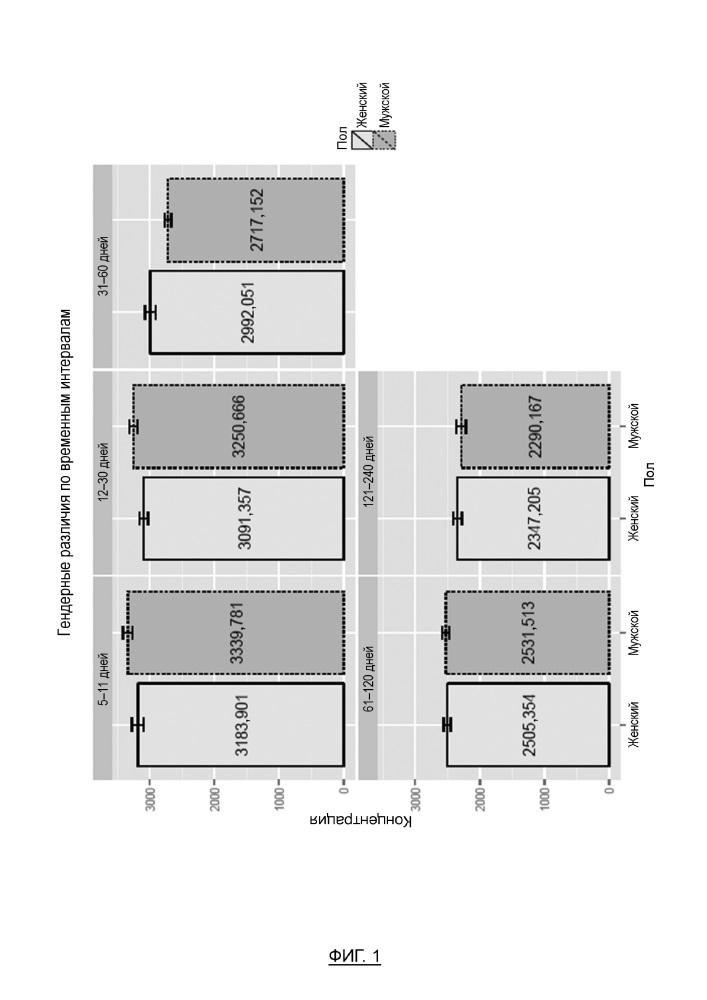 Дифференцированные по полу искусственные питательные композиции и содержащие их системы питания