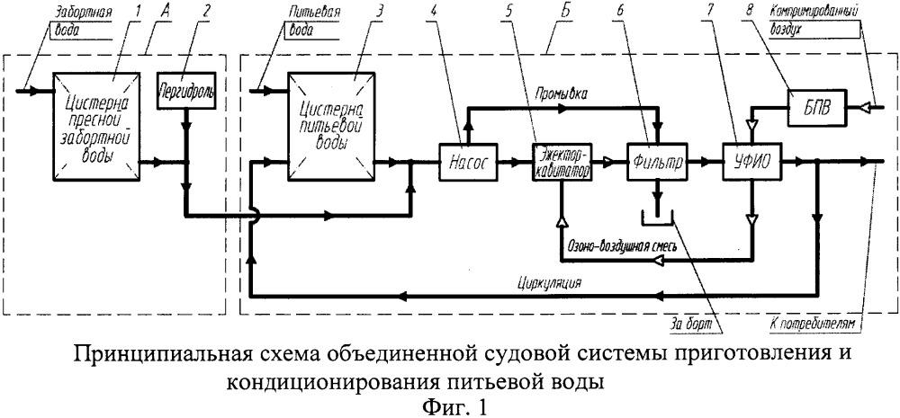 Объединенная судовая система приготовления и кондиционирования питьевой воды