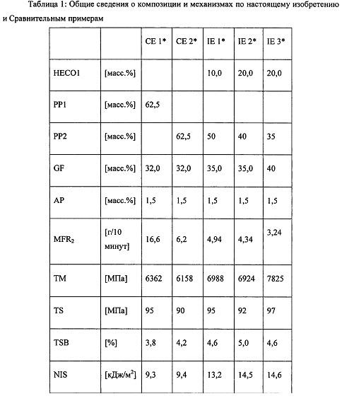 Армированная волокнами композиция полипропилена с большим удлинением при разрыве
