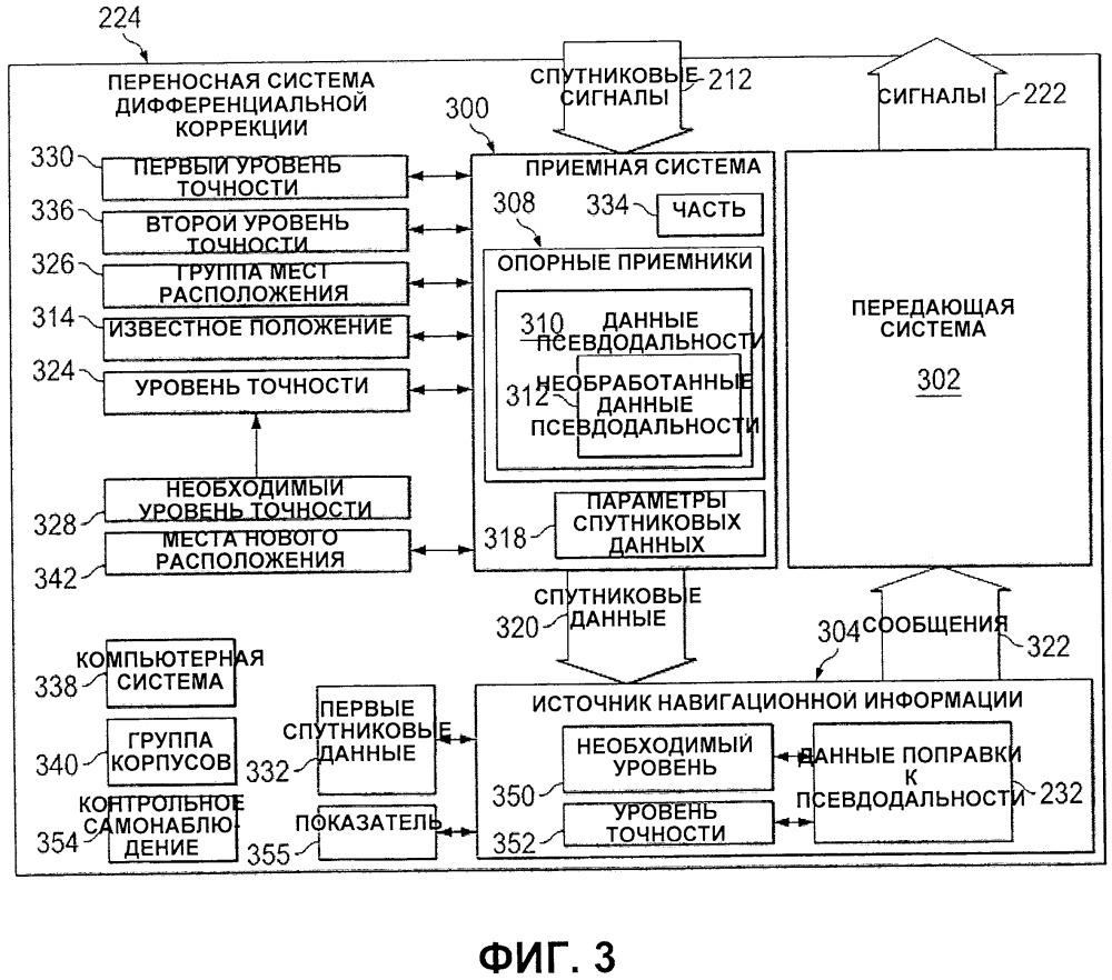 Портативная наземная система дифференциальной коррекции