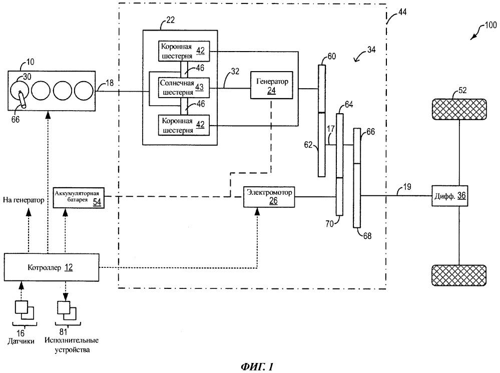 Способ (варианты) управления системой гибридного транспортного средства и система гибридного транспортного средства