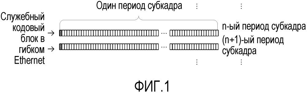 Способ и устройство для передачи потока службы в гибком ethernet