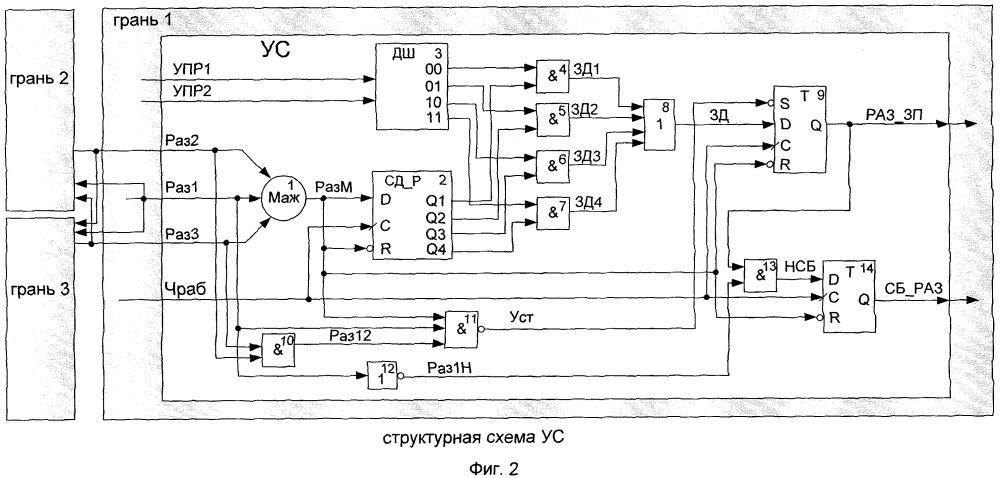 Устройство синхронизации работы граней в мажоритированных системах