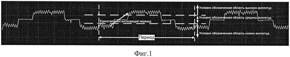 Способ интеллектуального анализа осциллограмм