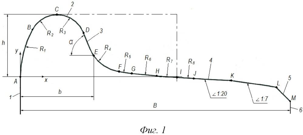 Профиль поверхности обода железнодорожного колеса